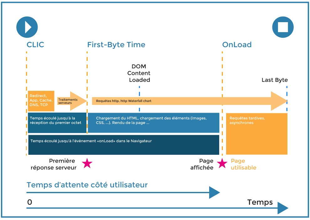 Cloudnetcare_rapport_first-byte-time