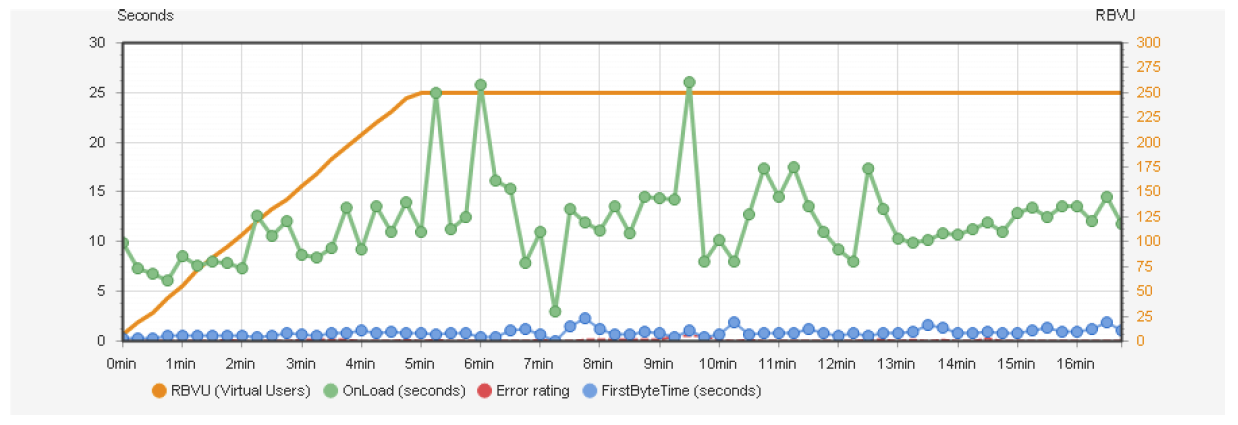 Cloudnetcare_diagramme-tests-de-montee-en-charge
