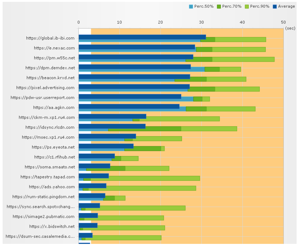 Cloudnetcare_diagramme-tests-de-montee-en-charge_2