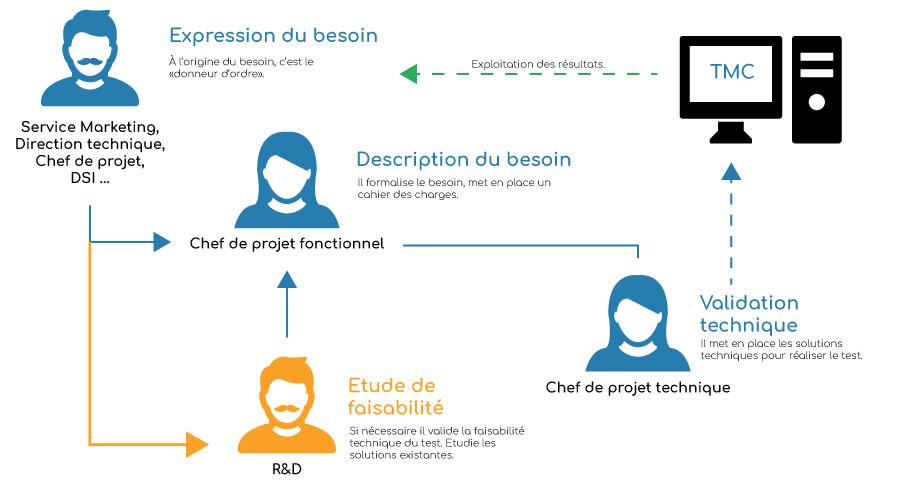 illustration-cloudnetcare-organisation-des-equipes
