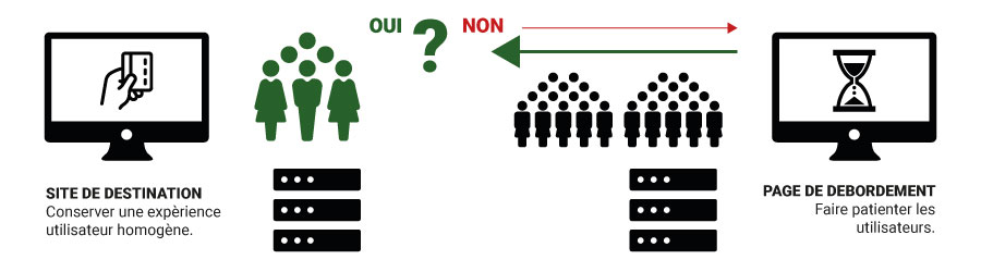 shema-illustration-page-de-debordement-stress-test-vs-tests-de-montee-en-charge