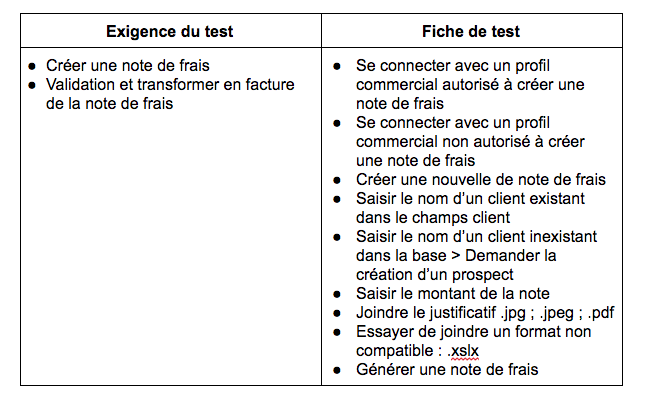 CloudNetCare_Tableau-exigence-fiche-de-test