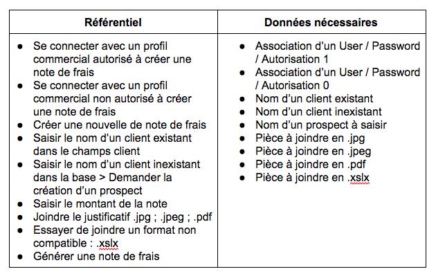 CloudNetCare-Tableau_referentiel-donnes